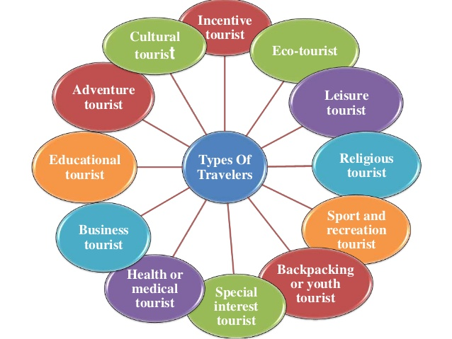 Photo of Let's know about kinds of Tourism and traveling
